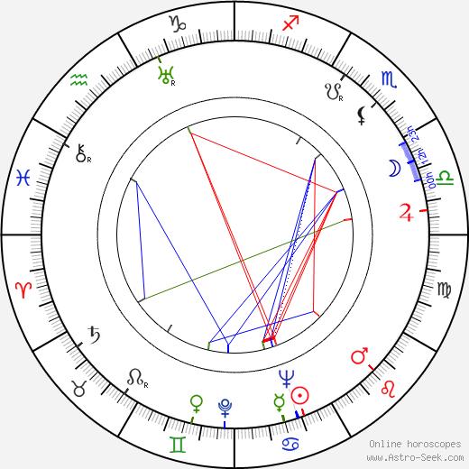 Helena Šmahelová tema natale, oroscopo, Helena Šmahelová oroscopi gratuiti, astrologia