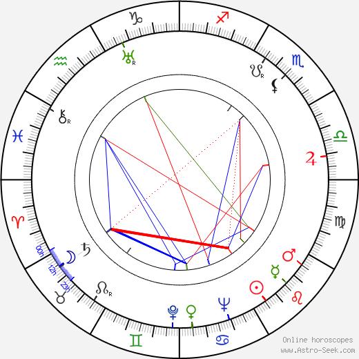 Inke Maattola astro natal birth chart, Inke Maattola horoscope, astrology