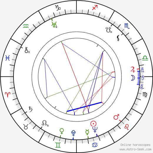 Jan Lopuszniak astro natal birth chart, Jan Lopuszniak horoscope, astrology
