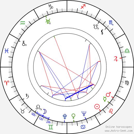 Jerzy Bossak astro natal birth chart, Jerzy Bossak horoscope, astrology