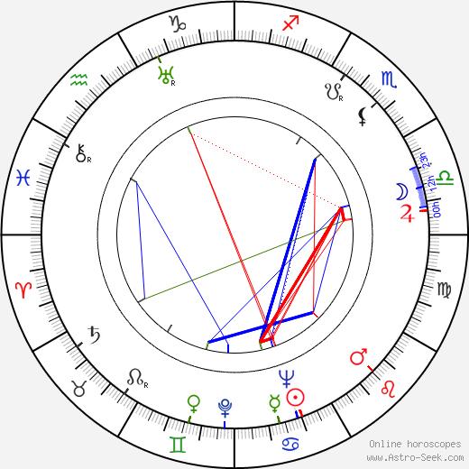 Josefina Niggli tema natale, oroscopo, Josefina Niggli oroscopi gratuiti, astrologia