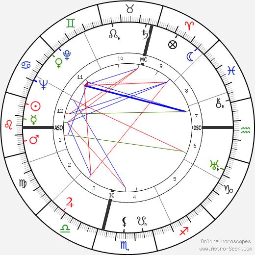 Жюльен Грак Julien Gracq день рождения гороскоп, Julien Gracq Натальная карта онлайн
