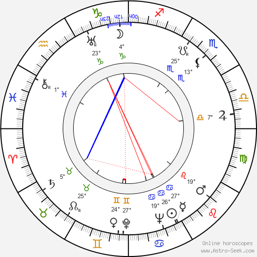 Ky Duyen birth chart, biography, wikipedia 2019, 2020