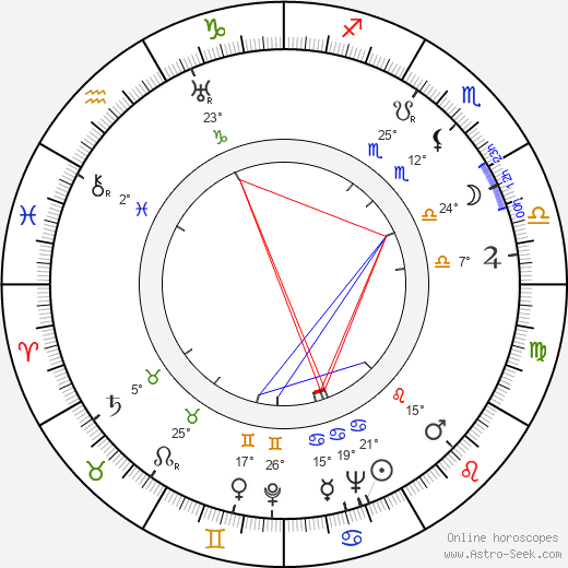 Lucas Demare birth chart, biography, wikipedia 2019, 2020