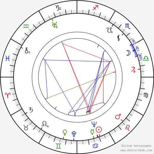 Lucas Demare astro natal birth chart, Lucas Demare horoscope, astrology