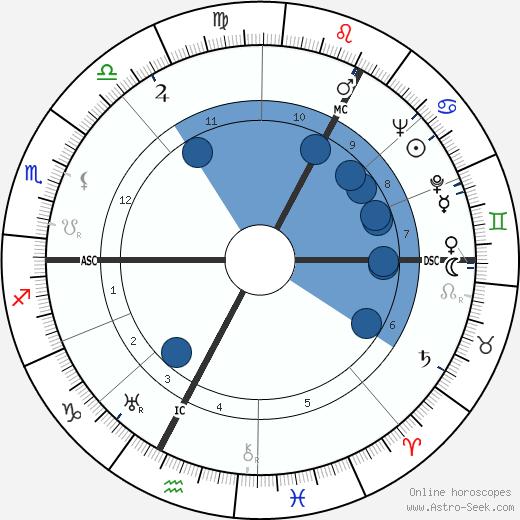 Peter McIntyre wikipedia, horoscope, astrology, instagram