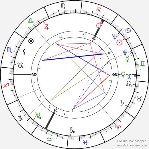 Peter McIntyre astro natal birth chart, Peter McIntyre horoscope, astrology