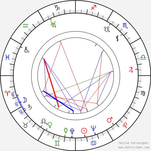 Pierre Duncan birth chart, Pierre Duncan astro natal horoscope, astrology