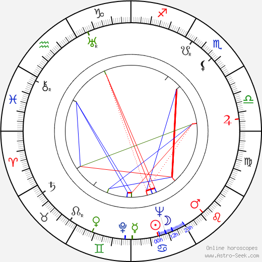Ralph Volkie astro natal birth chart, Ralph Volkie horoscope, astrology