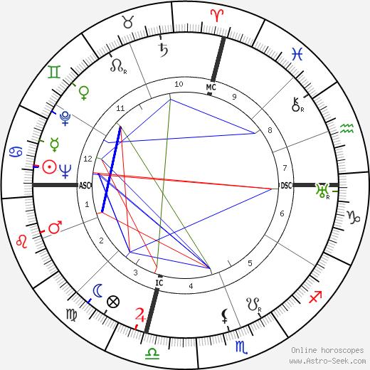 Салли Блейн Sally Blane день рождения гороскоп, Sally Blane Натальная карта онлайн