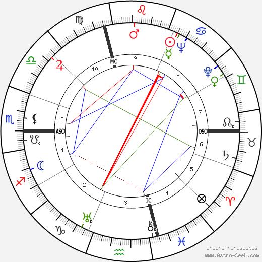 Vittorio Gorresio tema natale, oroscopo, Vittorio Gorresio oroscopi gratuiti, astrologia