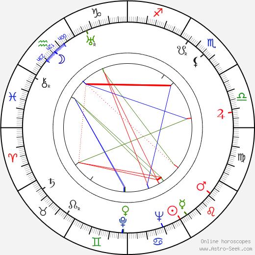 Vladimir Suchobokov birth chart, Vladimir Suchobokov astro natal horoscope, astrology