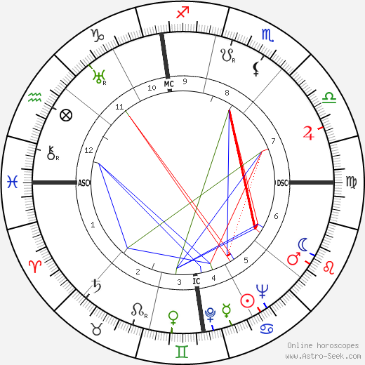 Wallace A. Sherrill birth chart, Wallace A. Sherrill astro natal horoscope, astrology
