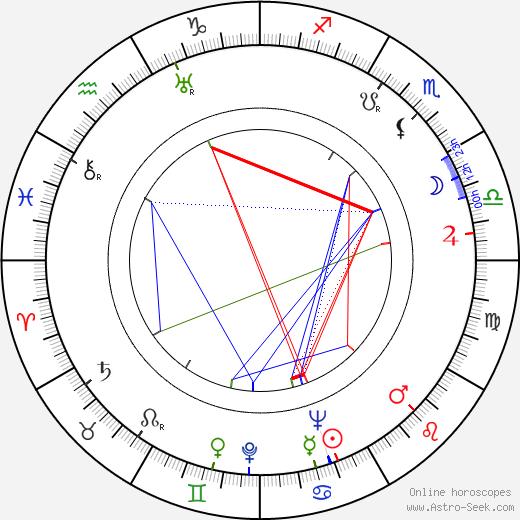 William Hanna tema natale, oroscopo, William Hanna oroscopi gratuiti, astrologia