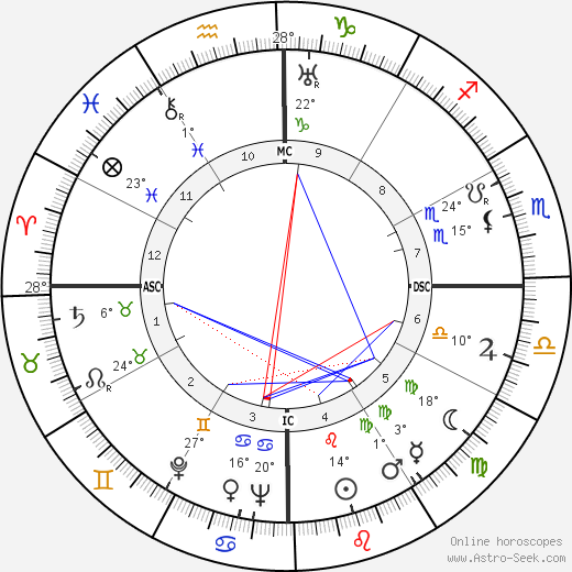 Adoniran Barbosa birth chart, biography, wikipedia 2019, 2020