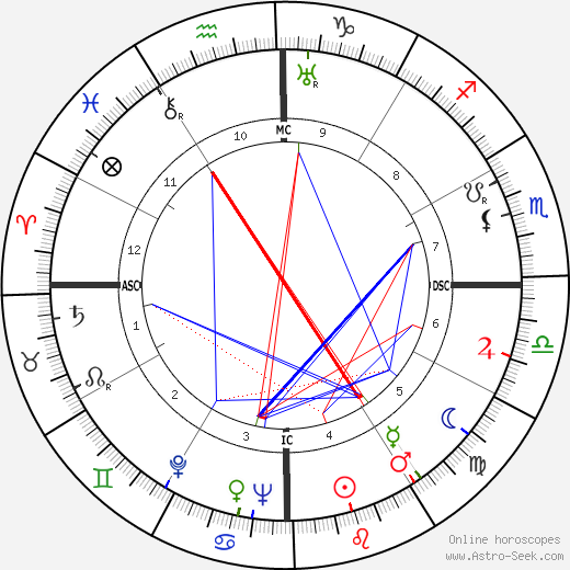 Adoniran Barbosa astro natal birth chart, Adoniran Barbosa horoscope, astrology