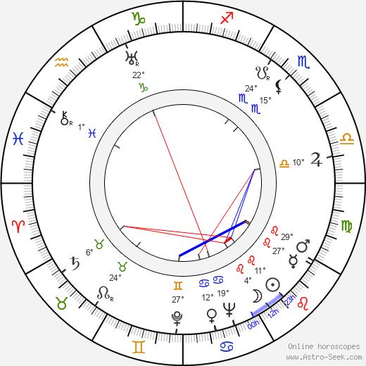 Anita Page birth chart, biography, wikipedia 2019, 2020