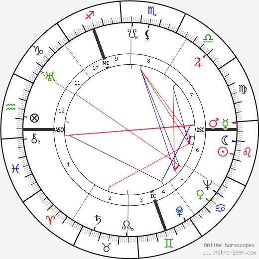 Bruno Coquatrix tema natale, oroscopo, Bruno Coquatrix oroscopi gratuiti, astrologia