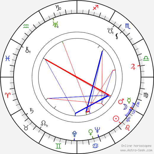 Charles Crichton astro natal birth chart, Charles Crichton horoscope, astrology
