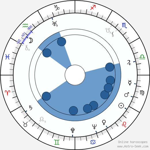 Eero Saarinen wikipedia, horoscope, astrology, instagram