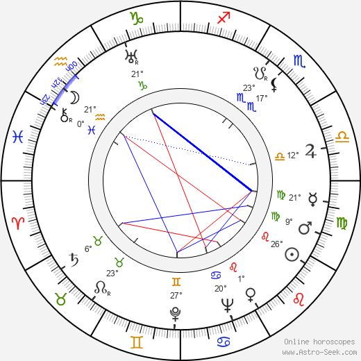 Eero Saarinen birth chart, biography, wikipedia 2019, 2020