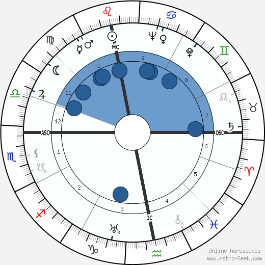 Eugène Leroy wikipedia, horoscope, astrology, instagram