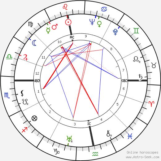 Eugène Leroy день рождения гороскоп, Eugène Leroy Натальная карта онлайн