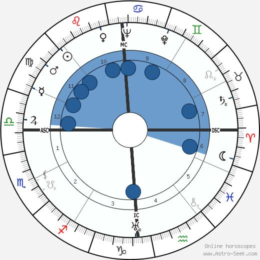 Giuseppe Meazza wikipedia, horoscope, astrology, instagram