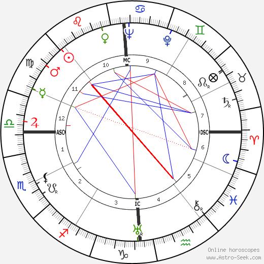 Giuseppe Meazza tema natale, oroscopo, Giuseppe Meazza oroscopi gratuiti, astrologia