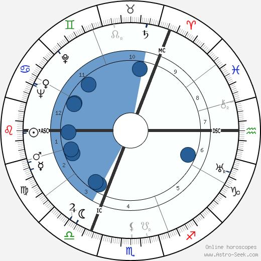 Gordon Joseph Gray wikipedia, horoscope, astrology, instagram