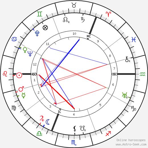 Гордон Джозеф Грей Gordon Joseph Gray день рождения гороскоп, Gordon Joseph Gray Натальная карта онлайн