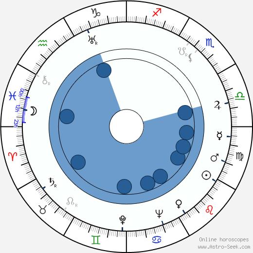 Isaak Shmaruk wikipedia, horoscope, astrology, instagram