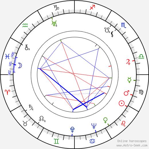 Isaak Shmaruk tema natale, oroscopo, Isaak Shmaruk oroscopi gratuiti, astrologia