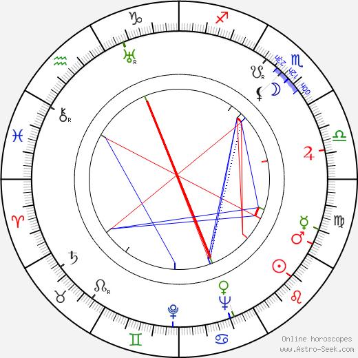 Jane Wyatt astro natal birth chart, Jane Wyatt horoscope, astrology