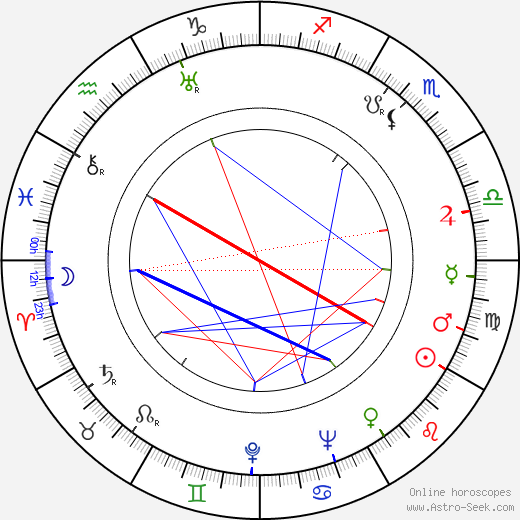 John Nesbitt tema natale, oroscopo, John Nesbitt oroscopi gratuiti, astrologia