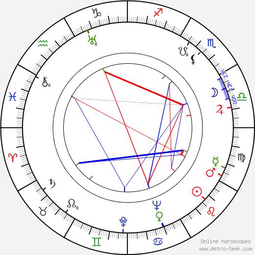 Мэй Кларк Mae Clarke день рождения гороскоп, Mae Clarke Натальная карта онлайн