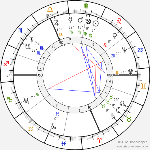 Mother Teresa birth chart, biography, wikipedia 2018, 2019