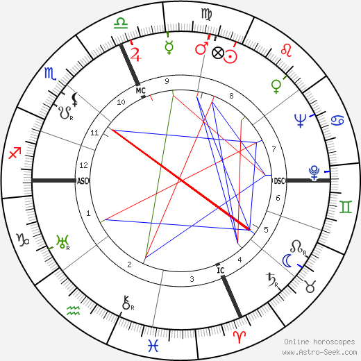 Mother Teresa astro natal birth chart, Mother Teresa horoscope, astrology