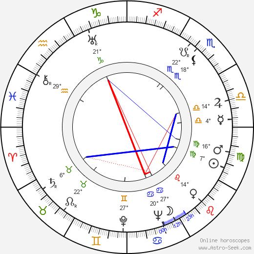 Peter W. Staub birth chart, biography, wikipedia 2019, 2020
