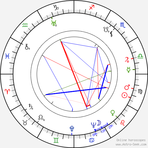 Peter W. Staub astro natal birth chart, Peter W. Staub horoscope, astrology