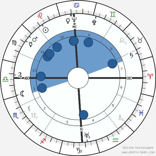 Philippe Agostini wikipedia, horoscope, astrology, instagram