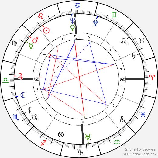 Philippe Agostini birth chart, Philippe Agostini astro natal horoscope, astrology