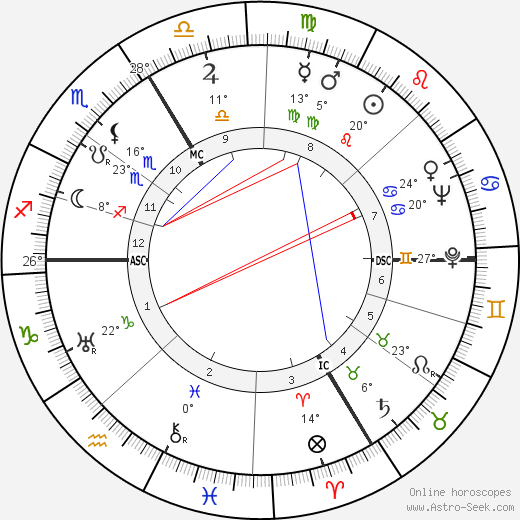 Pierre Schaeffer birth chart, biography, wikipedia 2019, 2020