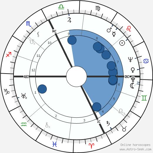 Raymond A. Palmer wikipedia, horoscope, astrology, instagram