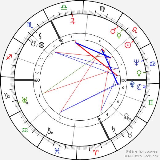 Рэймонд Артур Палмер Raymond A. Palmer день рождения гороскоп, Raymond A. Palmer Натальная карта онлайн