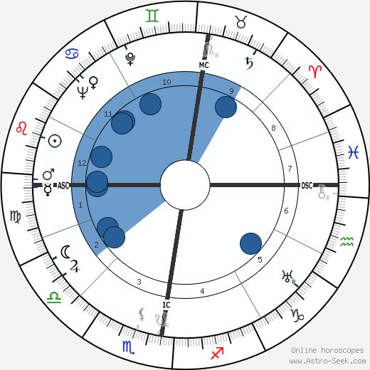 Robert van Gulik wikipedia, horoscope, astrology, instagram