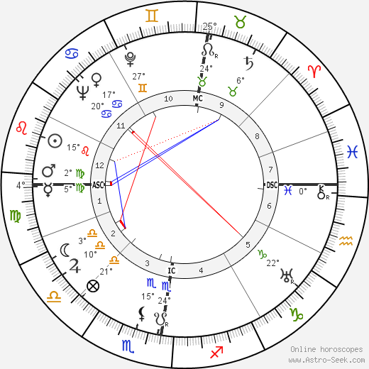 Robert van Gulik birth chart, biography, wikipedia 2019, 2020