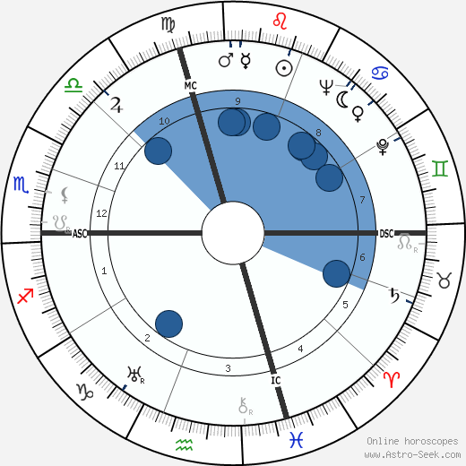Silvio Gigli wikipedia, horoscope, astrology, instagram