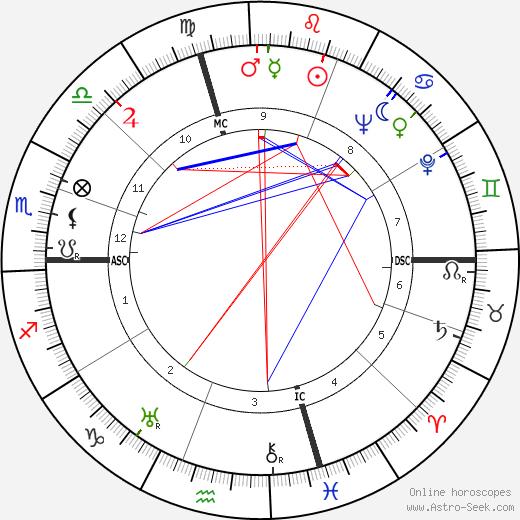 Silvio Gigli tema natale, oroscopo, Silvio Gigli oroscopi gratuiti, astrologia