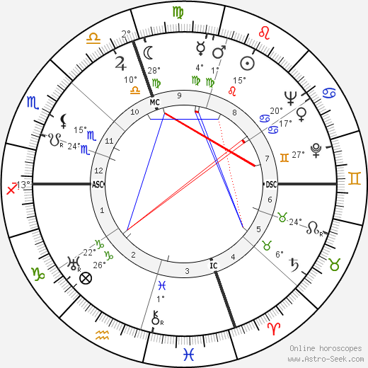 Sylvia Sidney birth chart, biography, wikipedia 2019, 2020